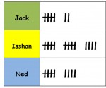 3 Tally Mark Mental Warm Up Card - Bev Dunbar Maths Matters