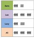 4 Tally Mark Mental Warm Up Card - Bev Dunbar Maths Matters