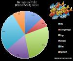 December Pet Sales Pie Charts Y567 Bev Dunbar Maths Matters