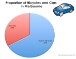 Melbourne Bike and Car Use Pie Chart Y567 Bev Dunbar Maths Matters