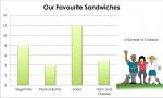 Sandwich Vertical Column Graph