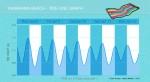 Tamarama- Tide Line Graph - John Duffield duffield-design