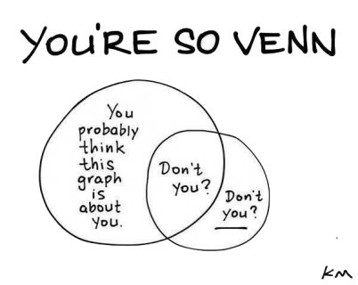 Mathematical jokes maths matters resources and what about this joke about venn diagrams based on the famous old carly simon song hit from 1972 youre so vain i bet you think this song is about ccuart Gallery